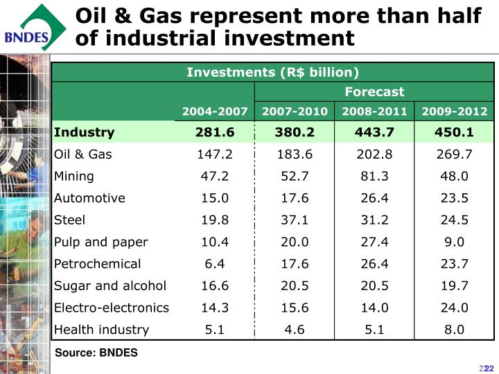Oil & Gas represent more than half