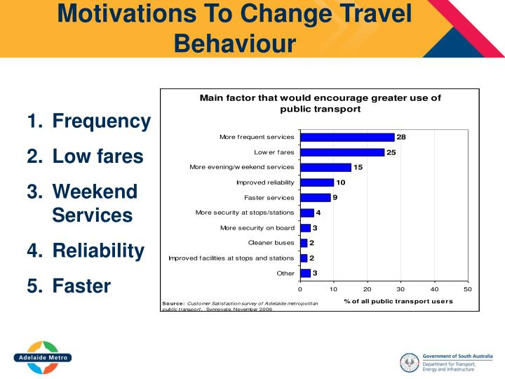 Motivations To Change Travel Behaviour