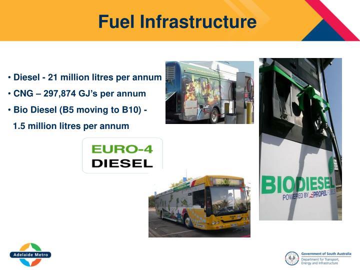 Fuel Infrastructure