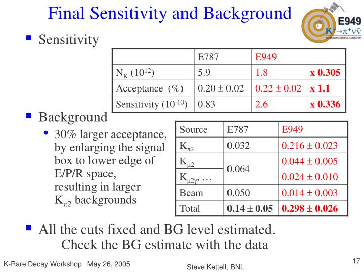Final Sensitivity and Background