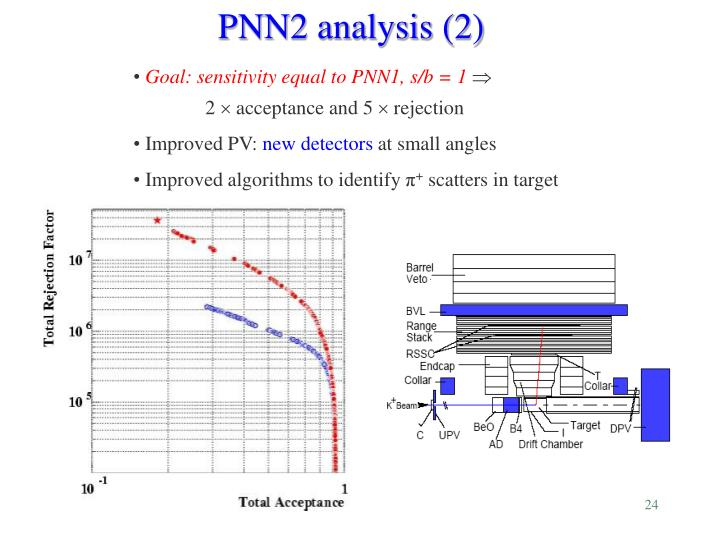 Goal: sensitivity equal to PNN1, s/b = 1