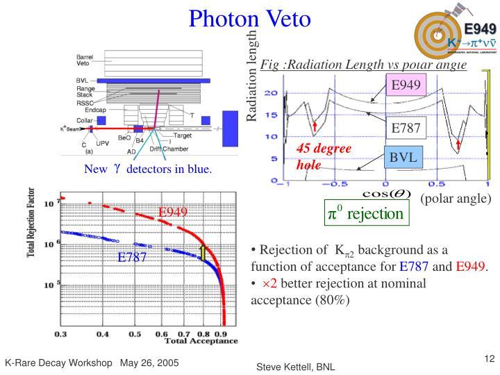 Photon Veto