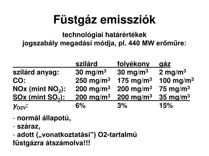 Füstgáz emissziók