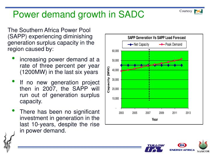 Power demand growth in SADC
