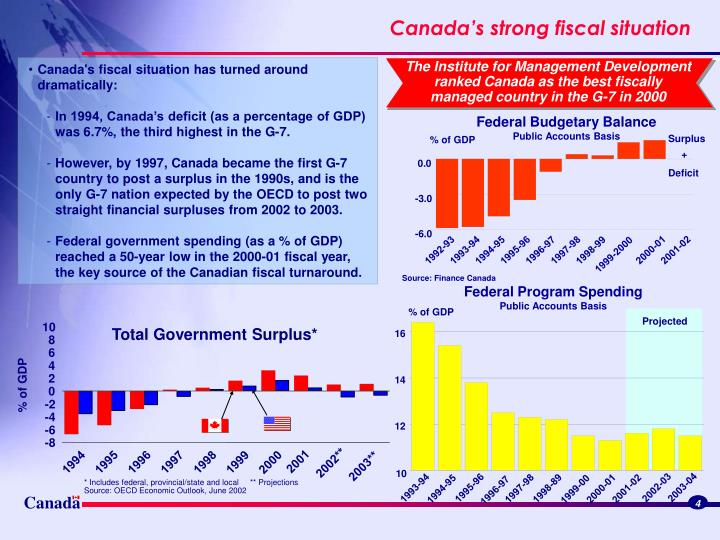 The Institute for Management Development ranked Canada as the best fiscally managed country in the G-7 in 2000