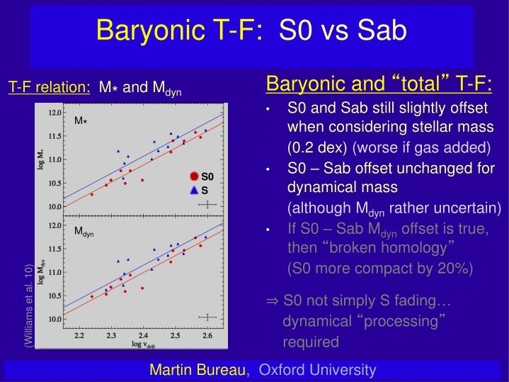 Baryonic T-F: