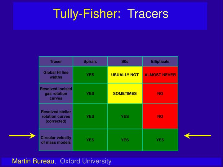 Tully-Fisher: