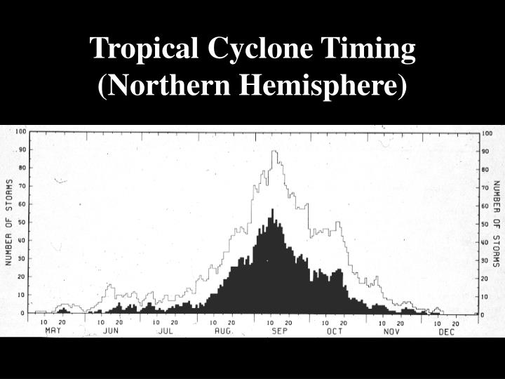 Tropical Cyclone Timing