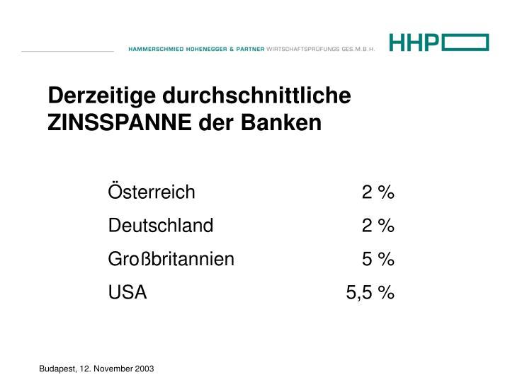Derzeitige durchschnittliche ZINSSPANNE der Banken