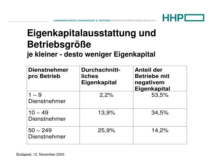 Eigenkapitalausstattung und Betriebsgröße