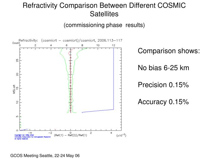 Refractivity Comparison Between Different COSMIC Satellites