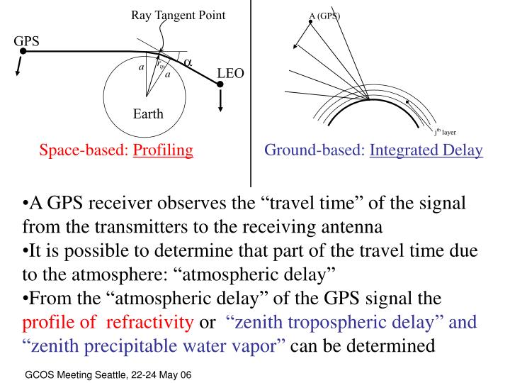 Ray Tangent Point