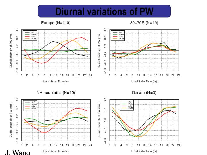 Diurnal variations of PW