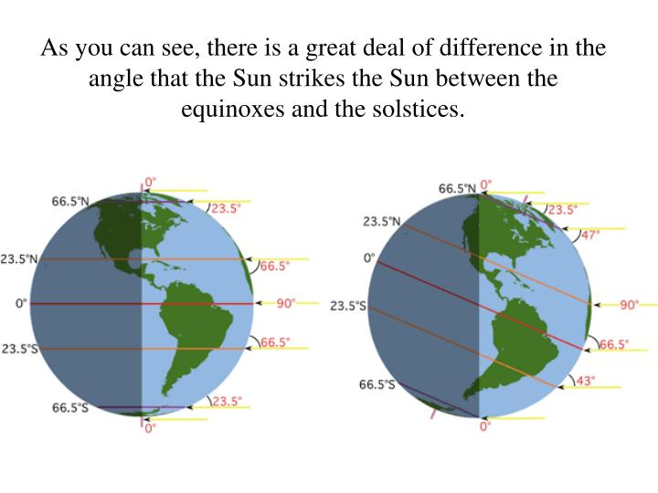 As you can see, there is a great deal of difference in the angle that the Sun strikes the Sun between the equinoxes and the solstices.