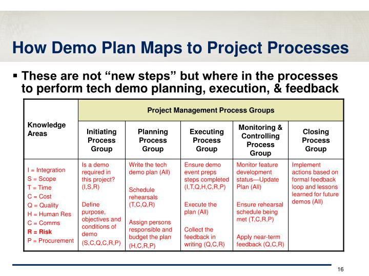 How Demo Plan Maps to Project Processes