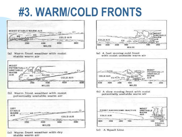 #3. WARM/COLD FRONTS