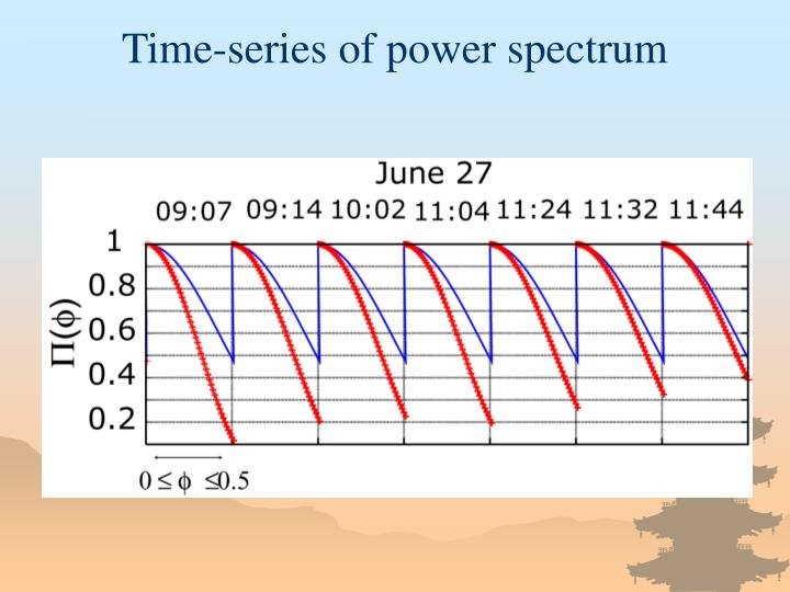 Time-series of power spectrum