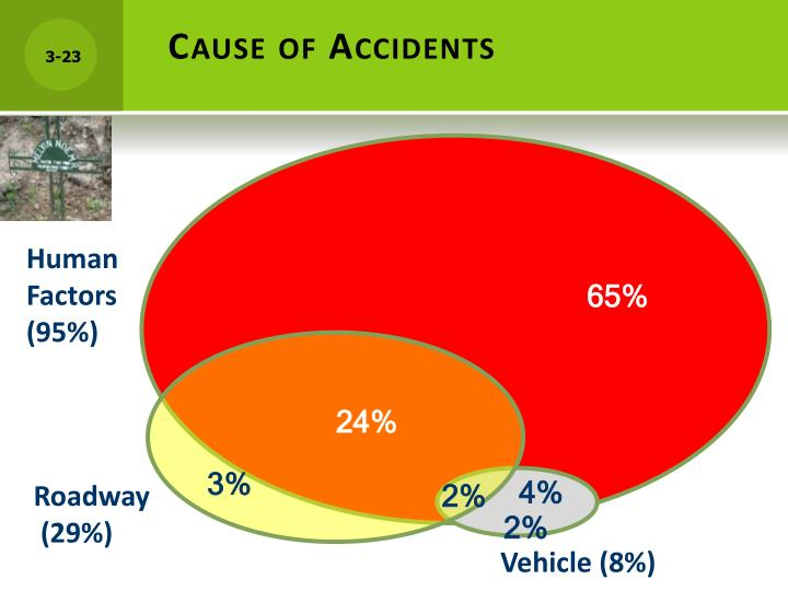 Cause of accidents