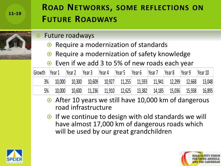 Road Networks, some reflections on Future Roadways