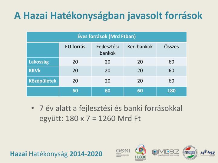 A Hazai Hatékonyságban javasolt források