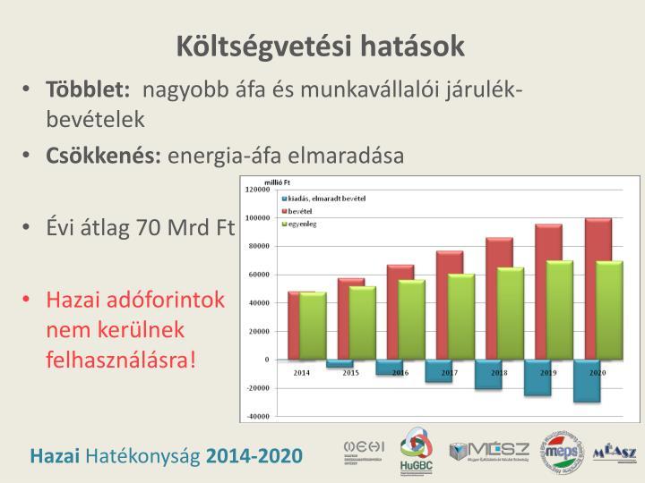 Költségvetési hatások