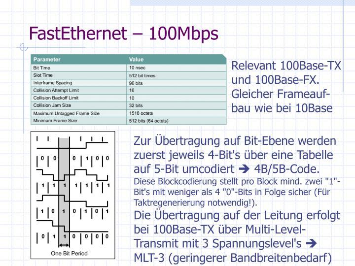 FastEthernet – 100Mbps
