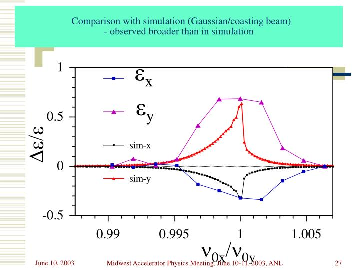 Comparison with simulation (Gaussian/coasting beam)