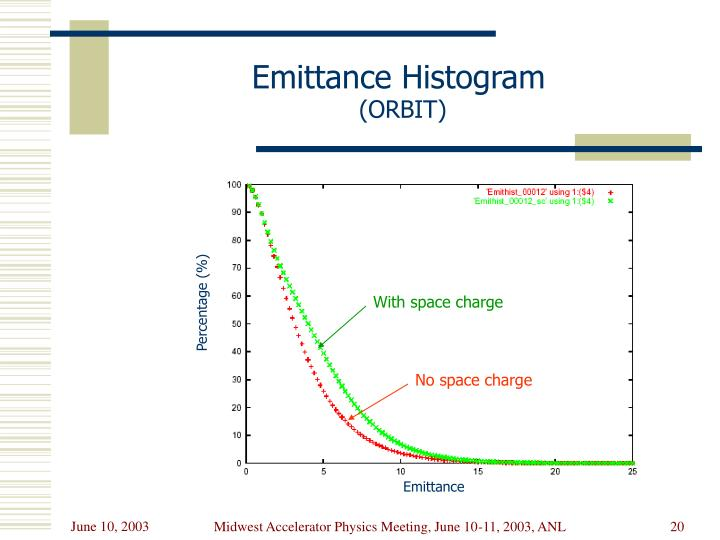 Emittance Histogram