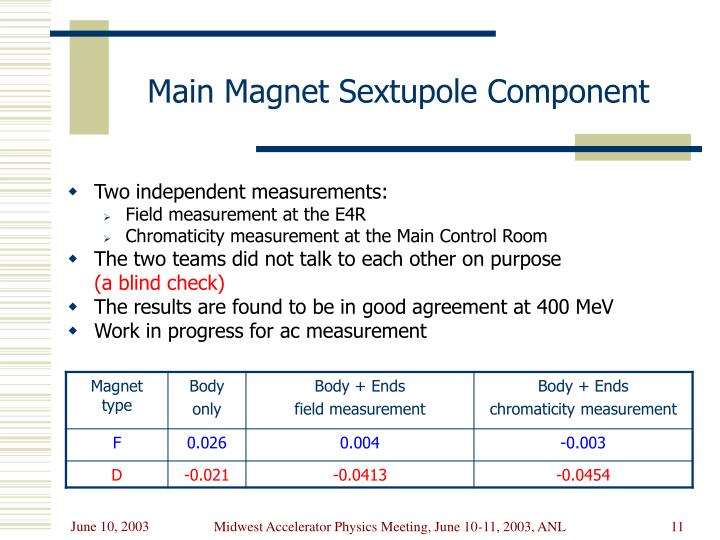 Main Magnet Sextupole Component