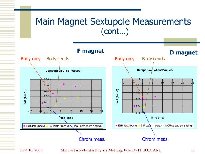 Main Magnet Sextupole Measurements