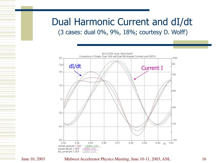 Dual Harmonic Current and dI/dt