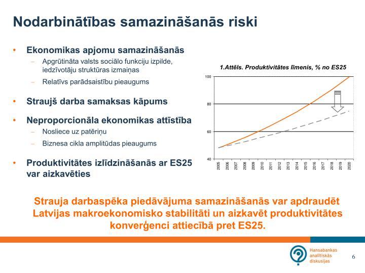Nodarbinātības samazināšanās riski