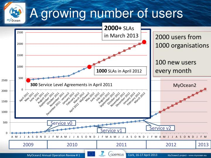 A growing number of users