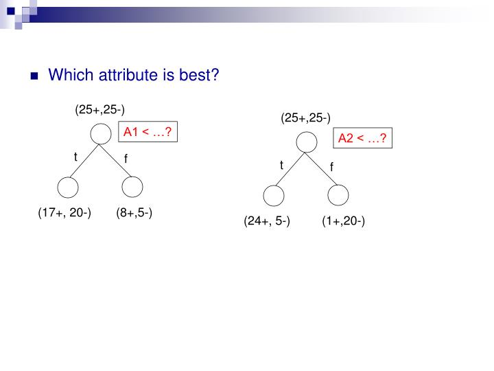 Which attribute is best?