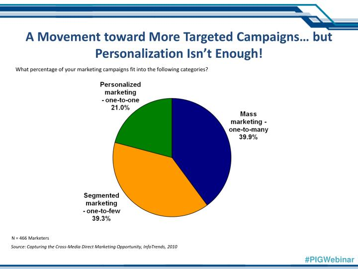 A Movement toward More Targeted Campaigns… but Personalization Isn'