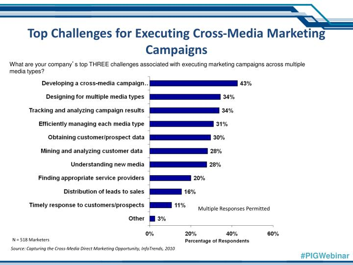 Top Challenges for Executing Cross-Media Marketing Campaigns