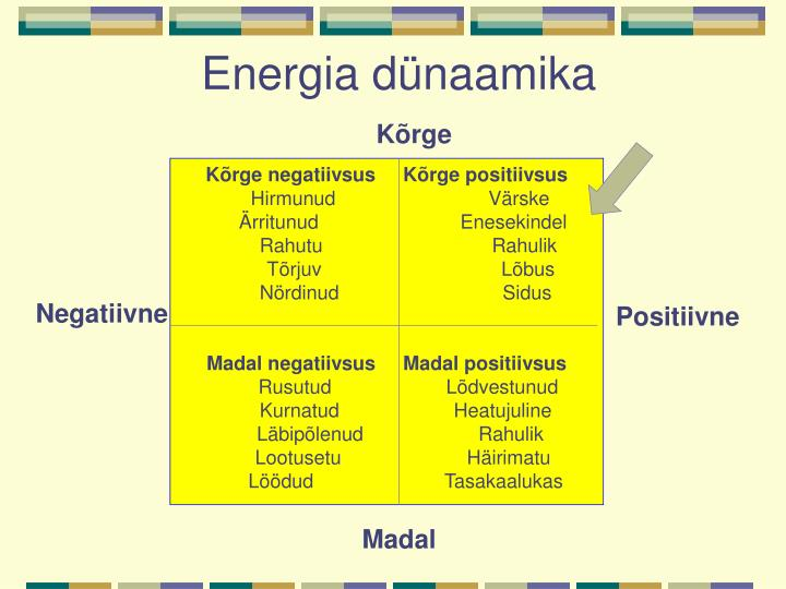 Energia dünaamika