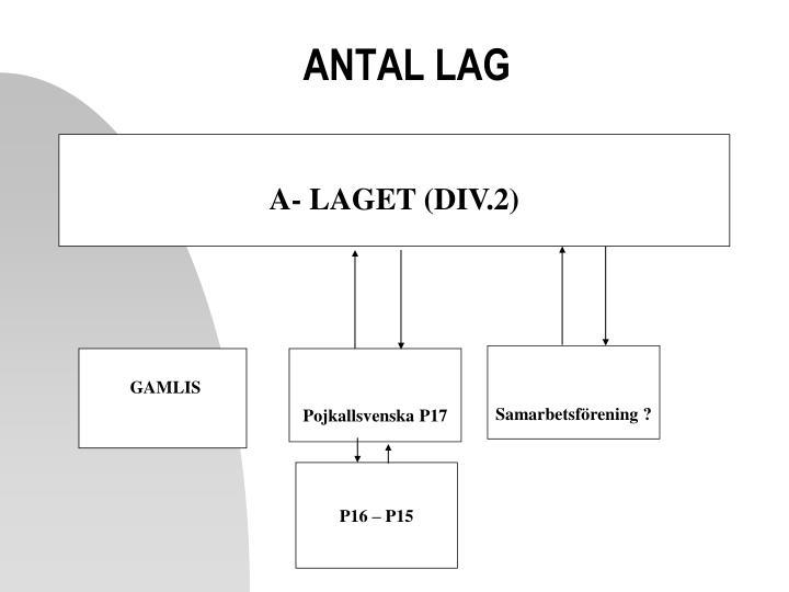 ANTAL LAG