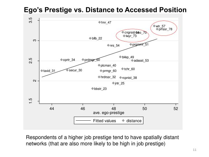 Ego's Prestige vs. Distance to Accessed Position