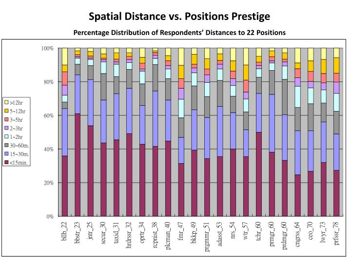Spatial Distance vs. Positions Prestige