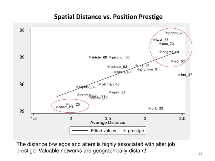 Spatial Distance vs. Position Prestige