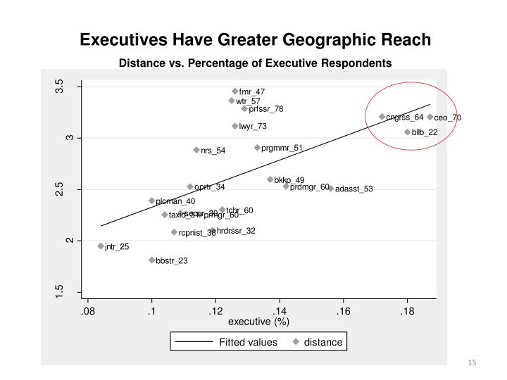 Executives Have Greater Geographic Reach