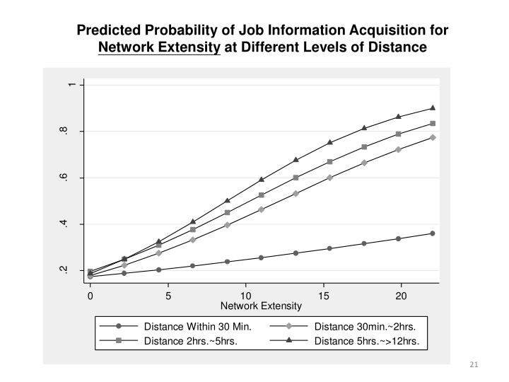 Predicted Probability of Job Information Acquisition for