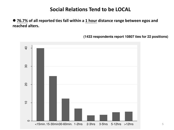 Social Relations Tend to be LOCAL