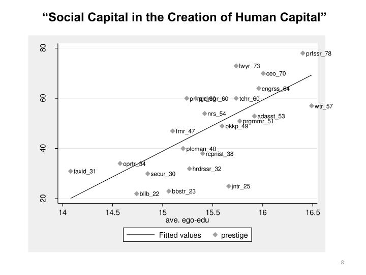 """Social Capital in the Creation of Human Capital"""