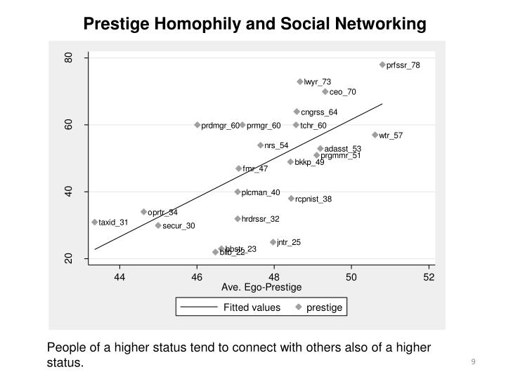 Prestige Homophily and Social Networking