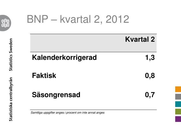 BNP – kvartal 2, 2012