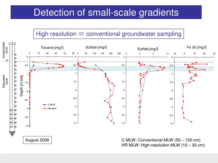 Detection of small-scale gradients