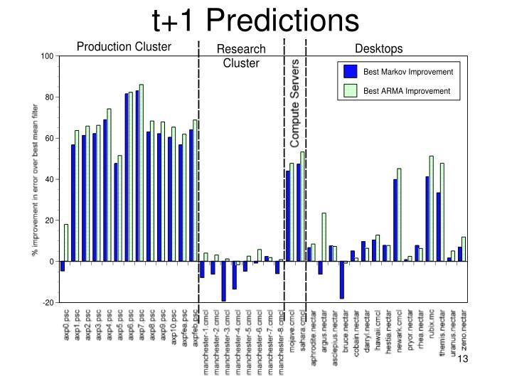 t+1 Predictions
