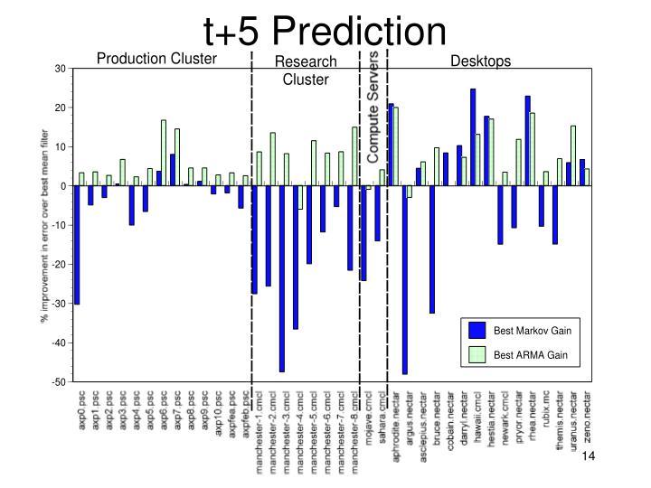 t+5 Prediction